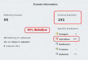 60% of current links are nofollow
