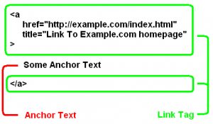 Illustration of a link in html code