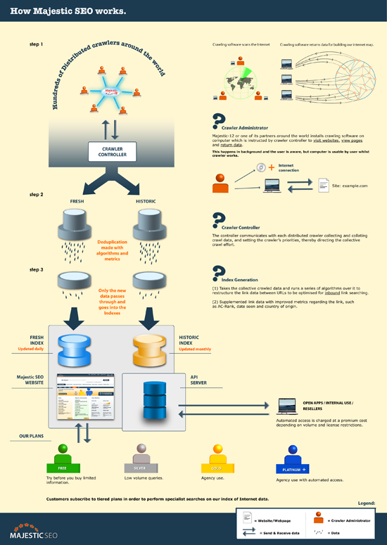Infographic of how Majestic SEO works
