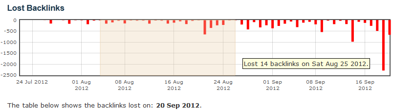 Chart showing lost backlinks