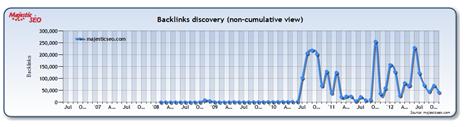 Backlink History Graph