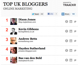 Top of the list of Top 50 UK Bloggers