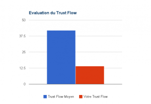 Evaluation du Trust Flow