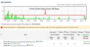 Der Fresh Index geht jetzt über 90 Tage