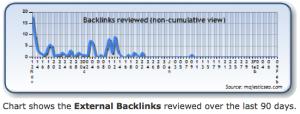 Diese Graphik zeigt externe Backlinks die über die letzen 90 Tage überprüft wurden.
