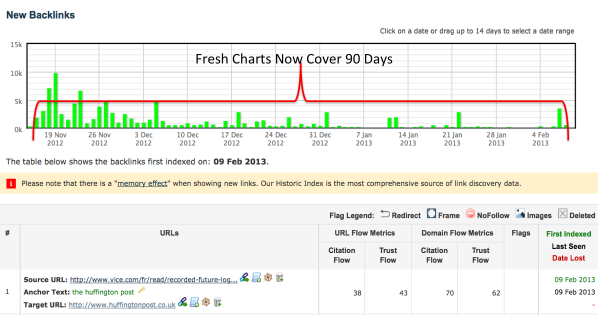 Fresh Index Charts now cover 90 days.