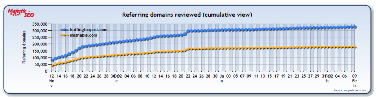 Backlink Domain History over 90 days