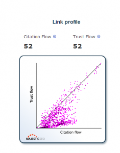 citation flow and trust flow