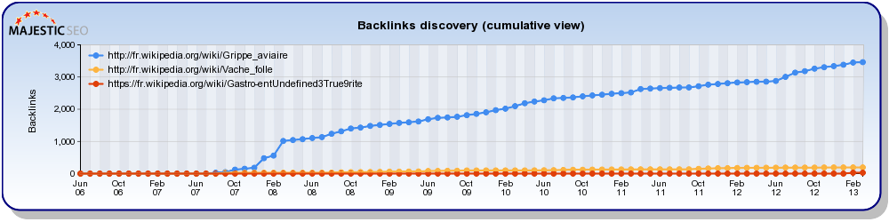 Historique backlinks cumulative