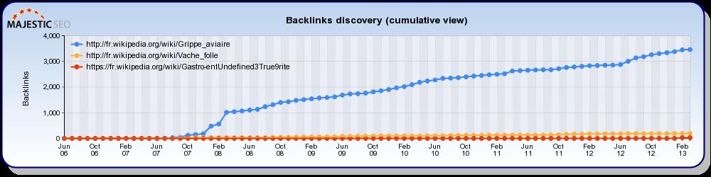 Historique backlinks cumulative