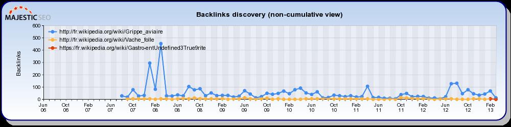 Historique de backlinks