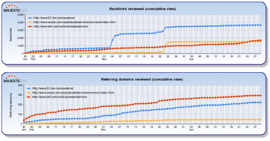 Dell vs IBM vs Oracle