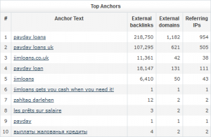 jimloans.co.uk Majestic SEO Top Anchor Text report