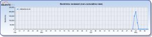 jimloans.co.uk Majesitc SEO Backlink History