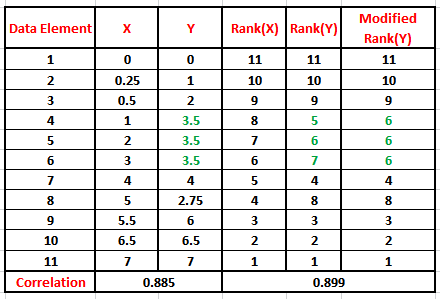 do all the measures rank the Dax rankx function scenarios 9 comments the difference between the two rank measures is the order of rank value (low to high or high to low.