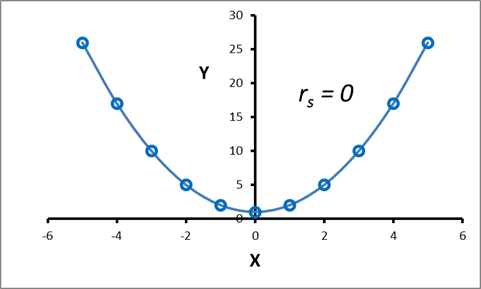 monotonic relationship between two variables examples