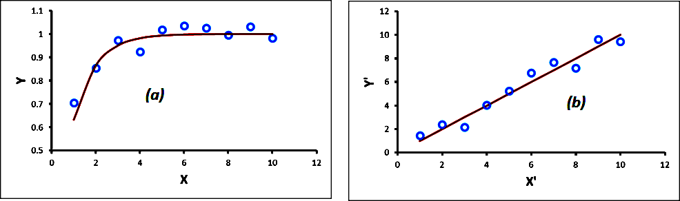 Correlation and Data Transformations - Majestic Blog