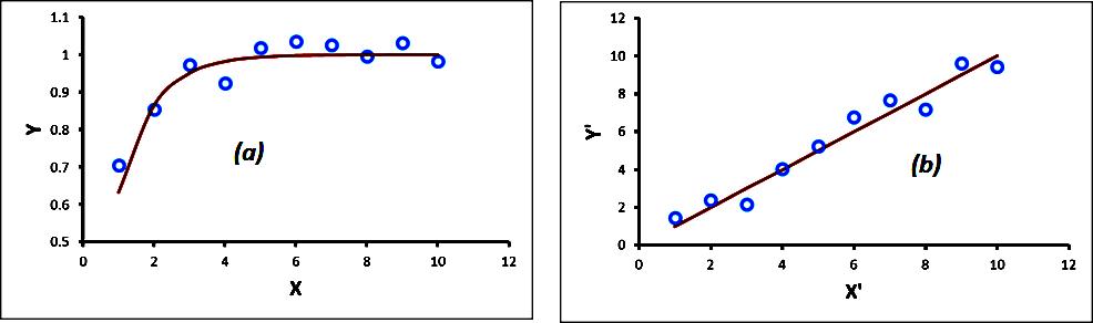 Correlation and Data Transformations -Majestic Blog