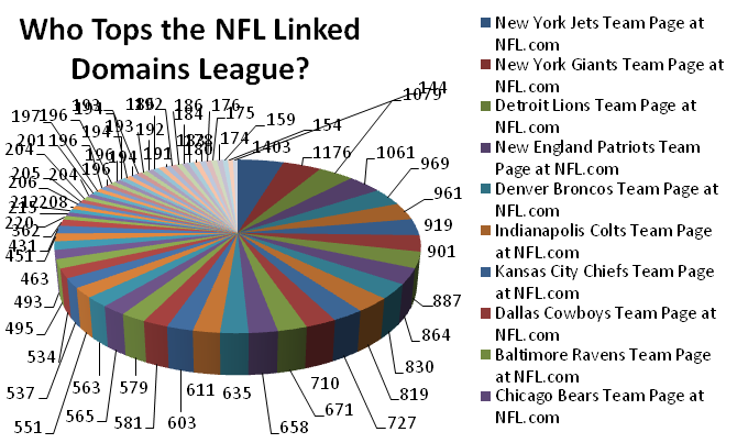 NFL Team Relative Domain Popularity