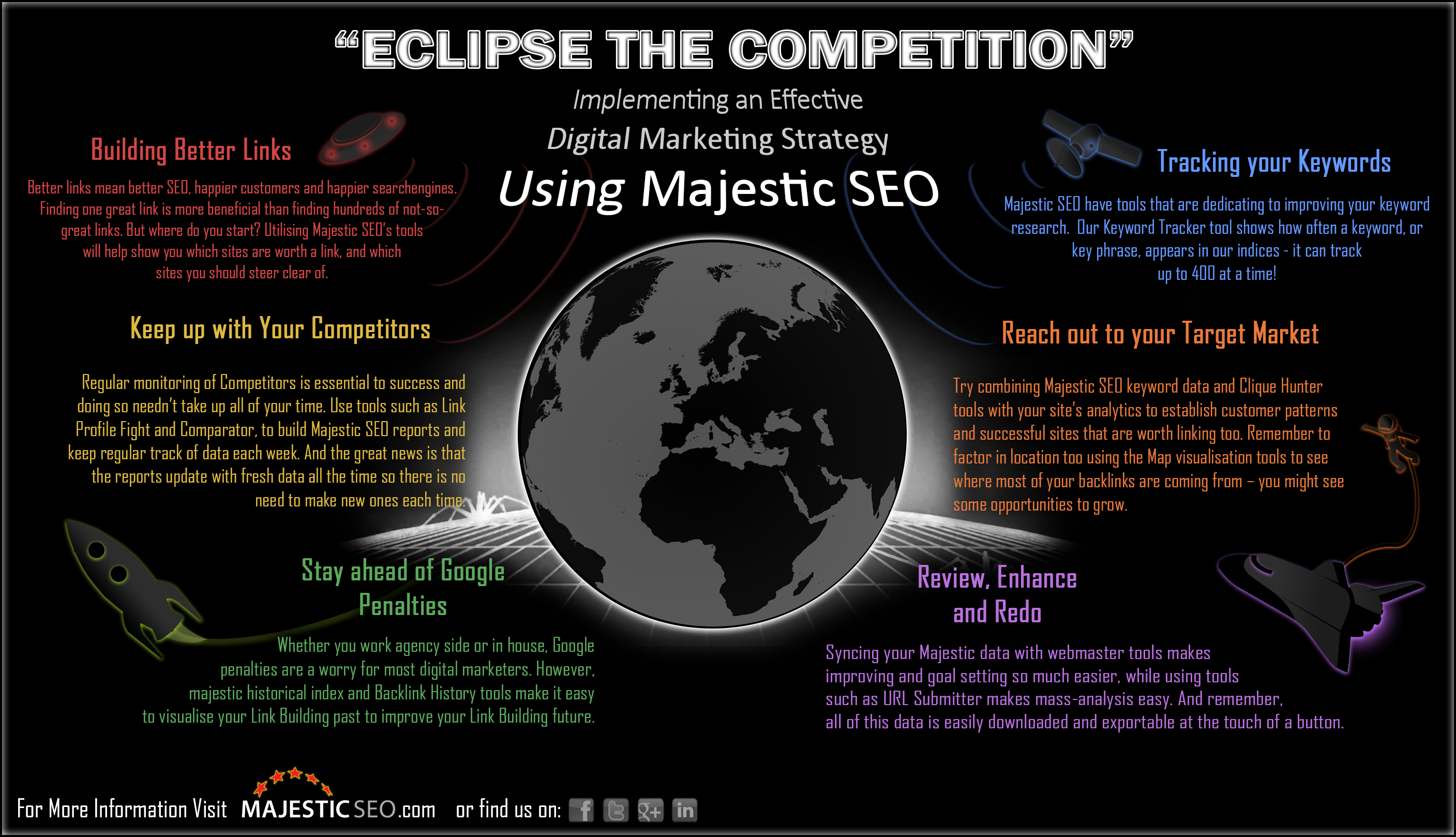 Enhance Your Marketing Strategy with Majestic SEO