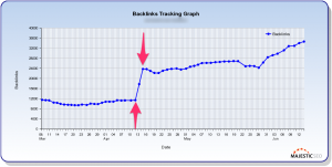 Spike in Inbound Links (IBLs)