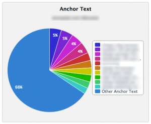 Anchor Text Distribution from Majestic SEO Site Explorer