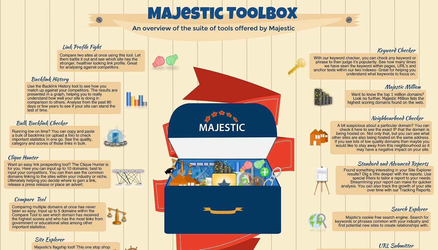 Seo Training Videos For Majestic Majestic Blog