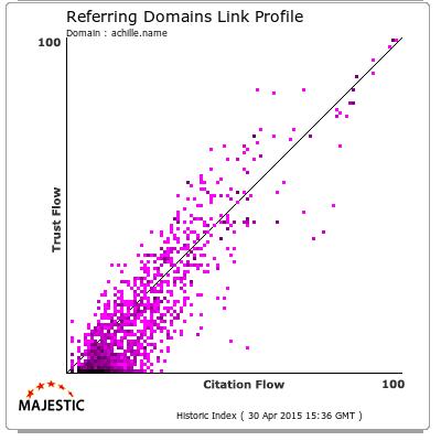 Il profilo dei domini da cui achille.name ha backlink