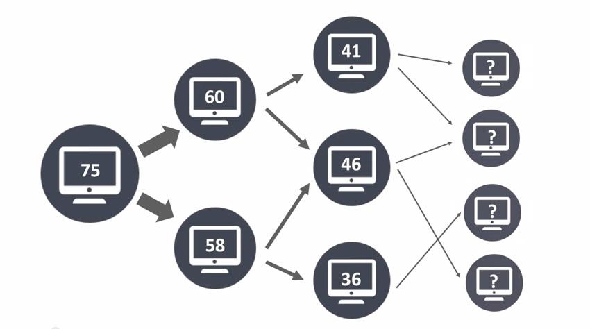 Flow metrics chart