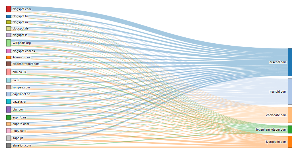 Hubs of Authority (left) scaled by Trust Flow