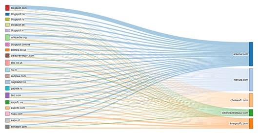 Núcleos de autoridad (izquierda) escalada por el Trust Flow