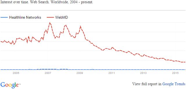 healthline vs webmd trend