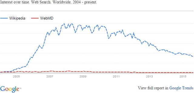 wikipedia vs webmd trend
