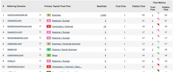 Referencia de Dominios ordenados inversamente por Trust Flow
