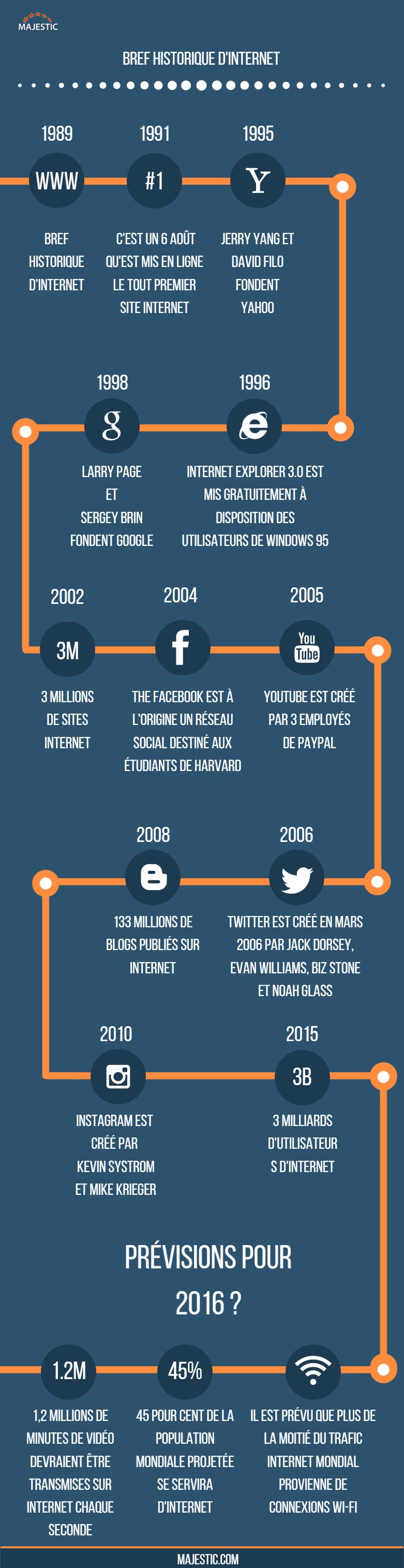 French History Of Web - V3