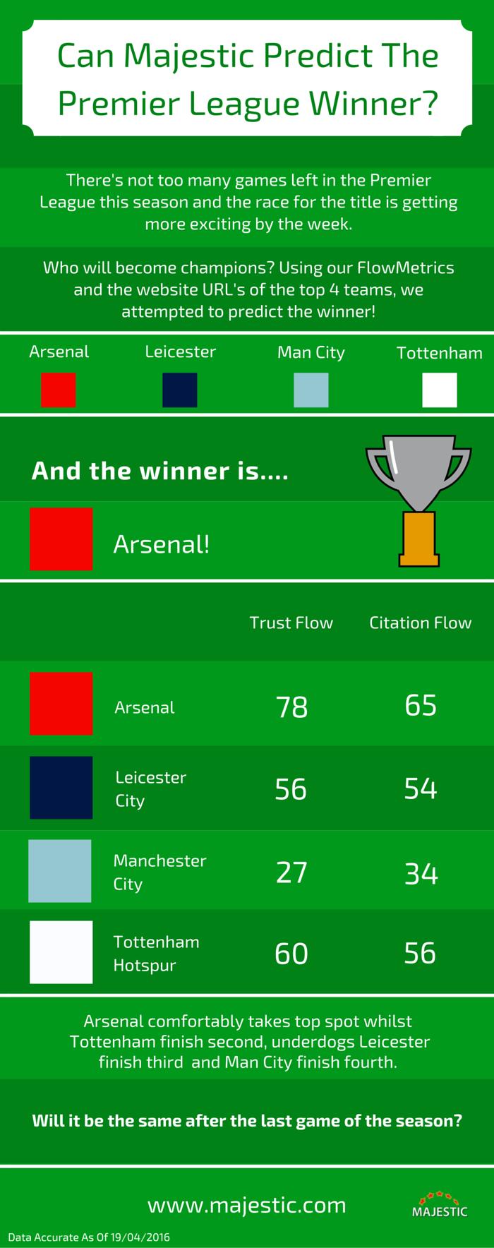 Can Majestic Predict The Premier League Winner