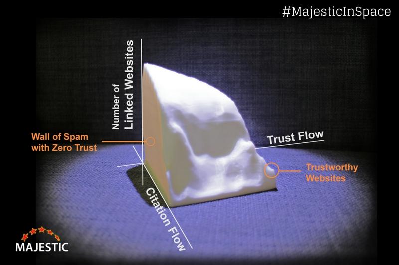 Majestic 3D Link Profile