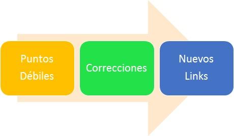 Puntos Debiles - Correcciones - Nuevos Links