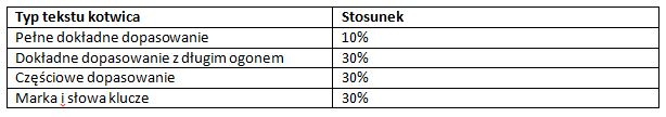 Typ tekstu Kotwica - Stosunek 2
