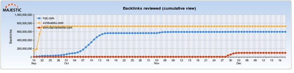 backlinks-reviewed