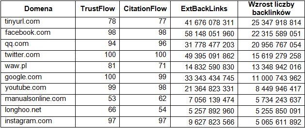 Tabela 1: Największe wzrosty w liczbie backlinków