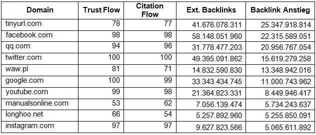 Tabelle 1: Größter Anstieg der Backlinks