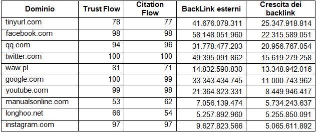 Tabella 1: La crescita maggiore nei backlink.