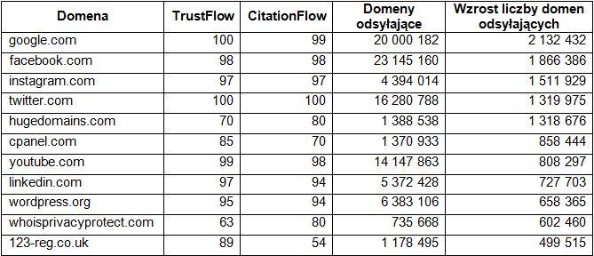 Tabela 2: Największy wzrost liczby domen odsyłających
