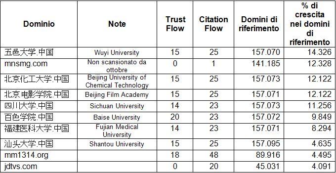 Tabella 4 : Percentuale di crescita nei domini di riferimento