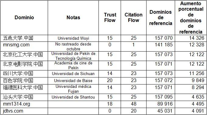 Tabla 4 : Aumento porcentual en dominios de referencia