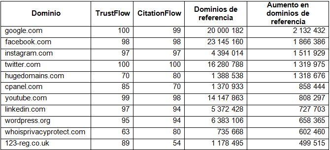 Table 2 : Mayores aumentos en dominios de referencia