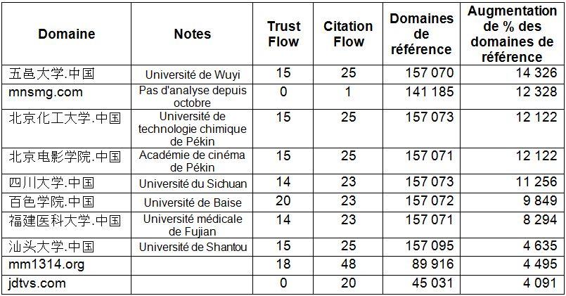 Tableau 4 : Augmentation de pourcentage des domaines de référence