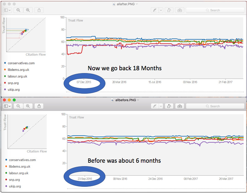New: Trust Flow History Tool now has 18 months History