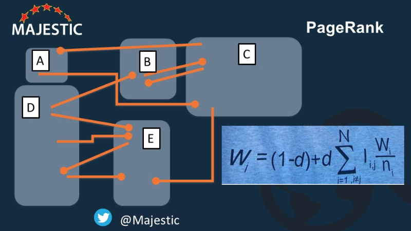 How PageRank Really Works: Understanding GoogleMajestic Blog